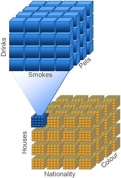 Cubo Multidimensional