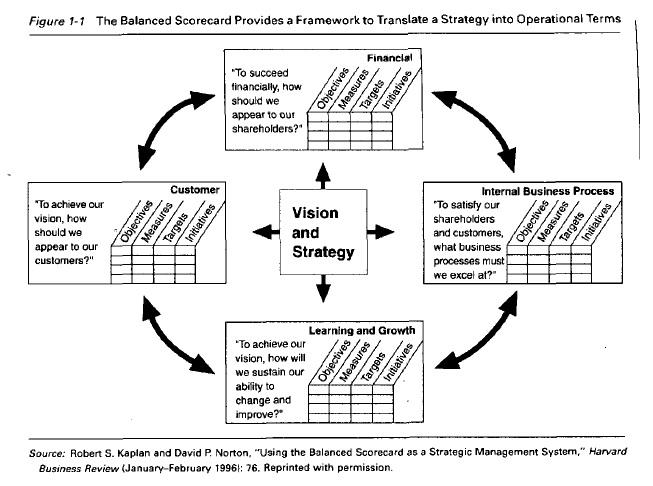 cmo utilizar el cuadro de mando integral para implemenar y gestionar su estrategia sin coleccin