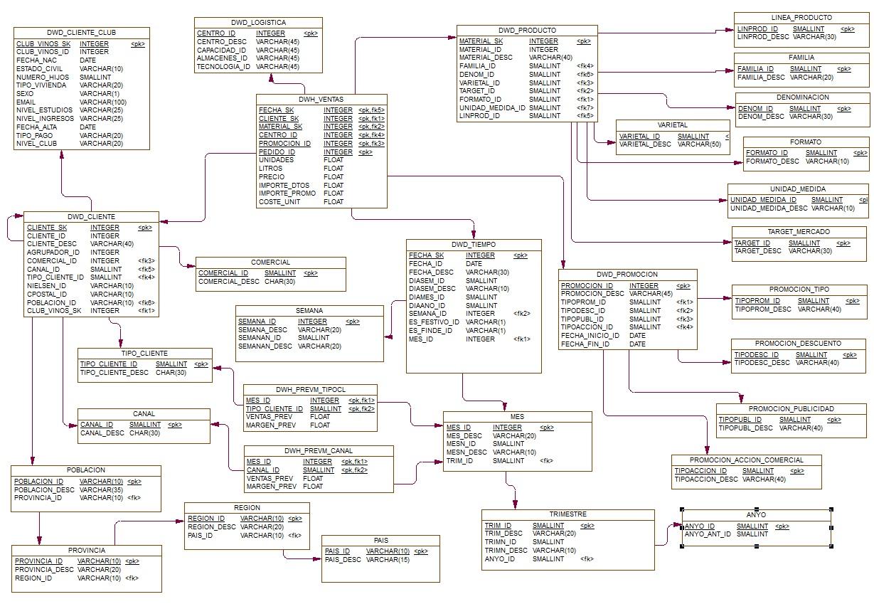 Modelado de Datos « El Rincon del BI