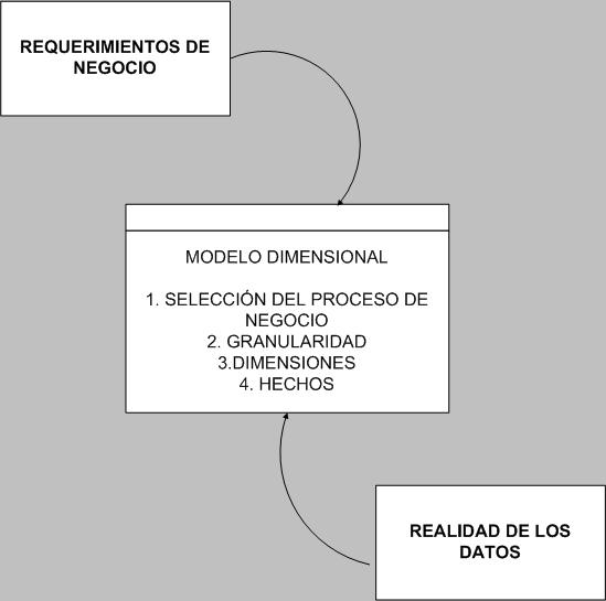 Modelado de datos el rincon del bi modelado dimensional 4 etapas kimball urtaz Gallery