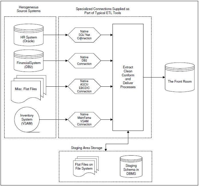 16 procesos etl escenarios para el dise o de los for Libro procesos de cocina